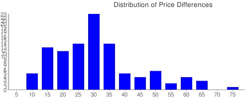 Price Difference Distribution